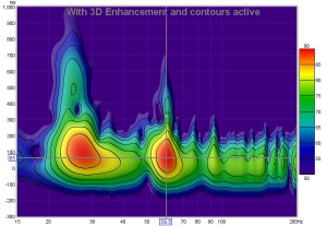 3D-Enhanced Spectrogram