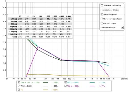 RT60 Graph